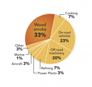 Wood Smoke Particle Pollution Pie Chart