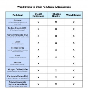 Wood Smoke Pollution Chart